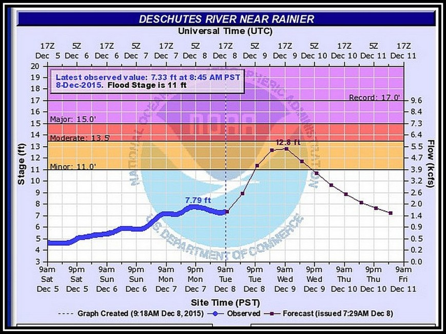 deschutes river flood